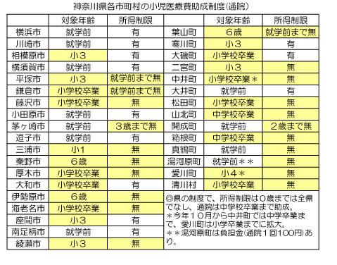 神奈川県各市町村の小児医療費助成制度(通院)