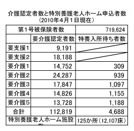 介護認定者数と特別養護老人ホーム申込者数