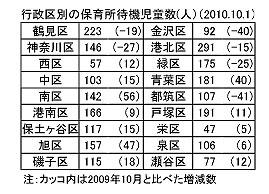 行政区別の保育所待機児童数