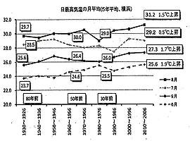 日最高気温の月平均(5年平均、横浜)・・・横浜市提出資料より