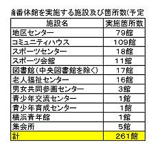 輪番休館を実施する施設及び箇所数(予定)