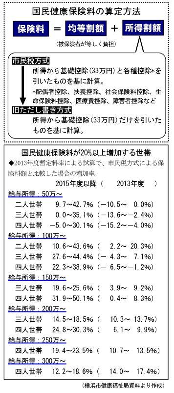 国民 健康 保険 料 横浜 市