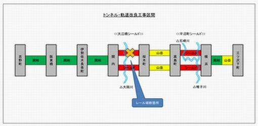 トンネル・軌道改良工事区間