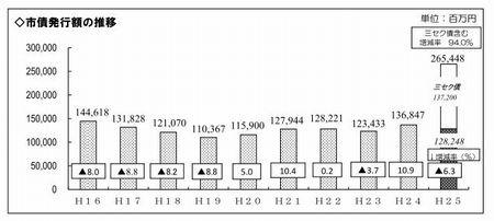 2013決算 市債発行額の推移