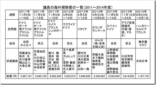 議員の海外視察費の一覧(2011~2014年度)