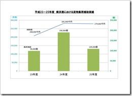 スライド3「横浜港における貨物集荷補助実績」