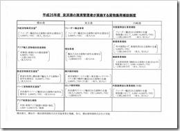 スライド4「京浜港の港湾管理者が実施する貨物集荷補助制度」