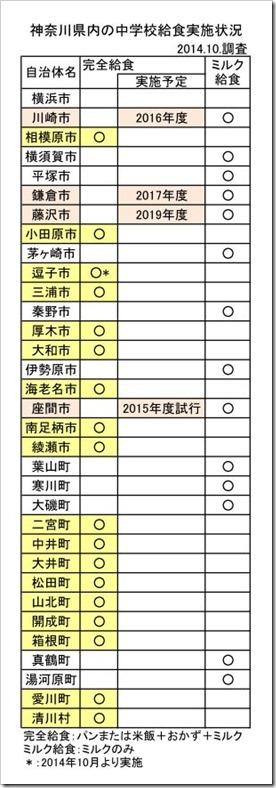 神奈川県内の中学校給食実施状況