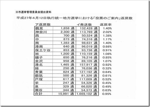 選挙管理委員会スライド2