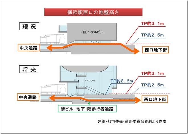 (スライド2)横浜駅西口の地盤高さ