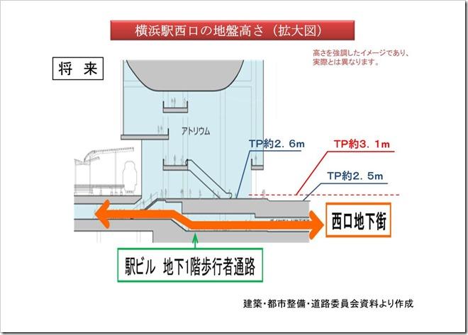(スライド3)横浜駅西口の地盤高さ(拡大図)