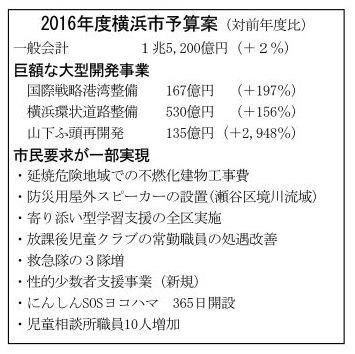2016年度横浜市予算案