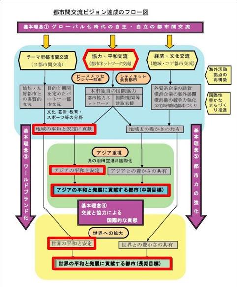 国際局スライド2